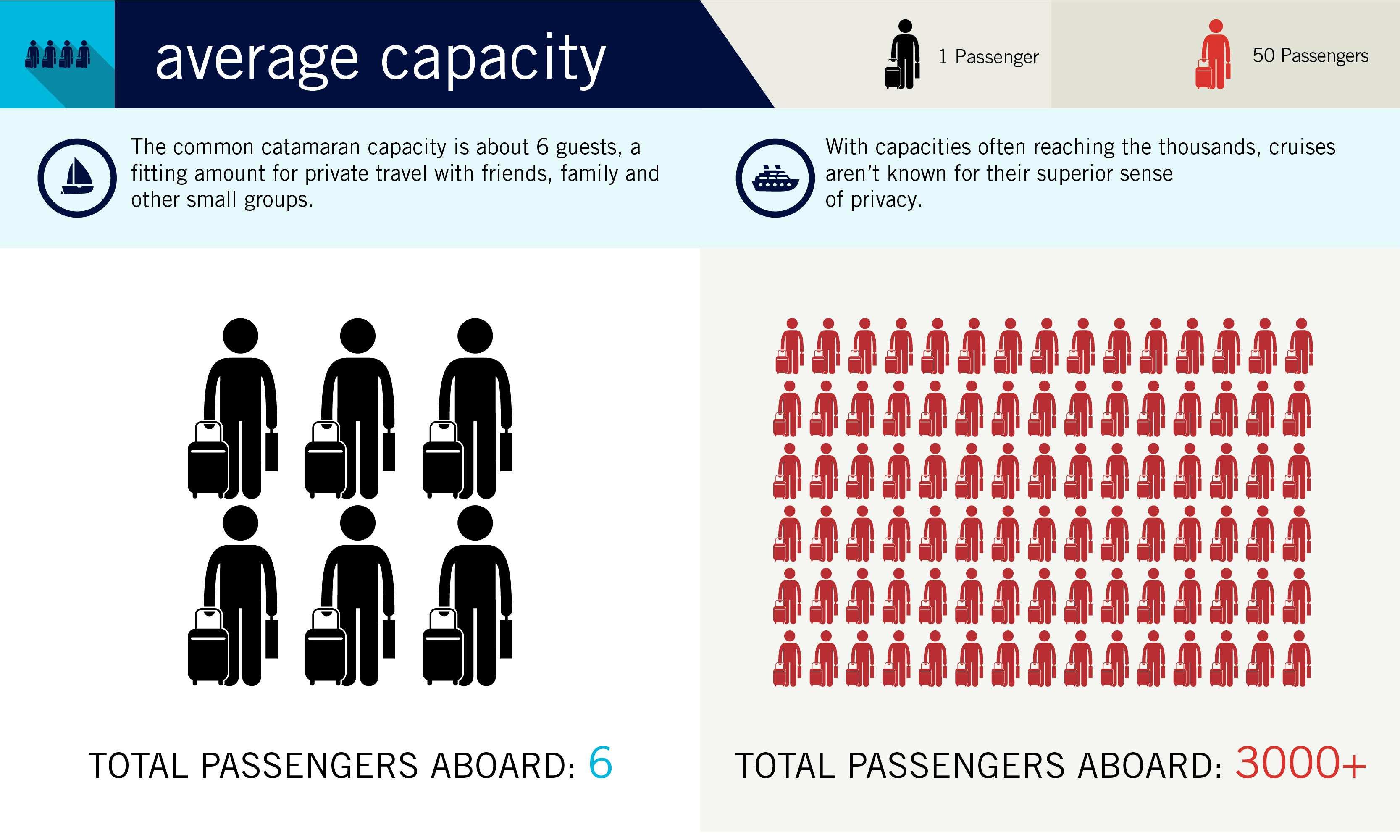 Average Capacity