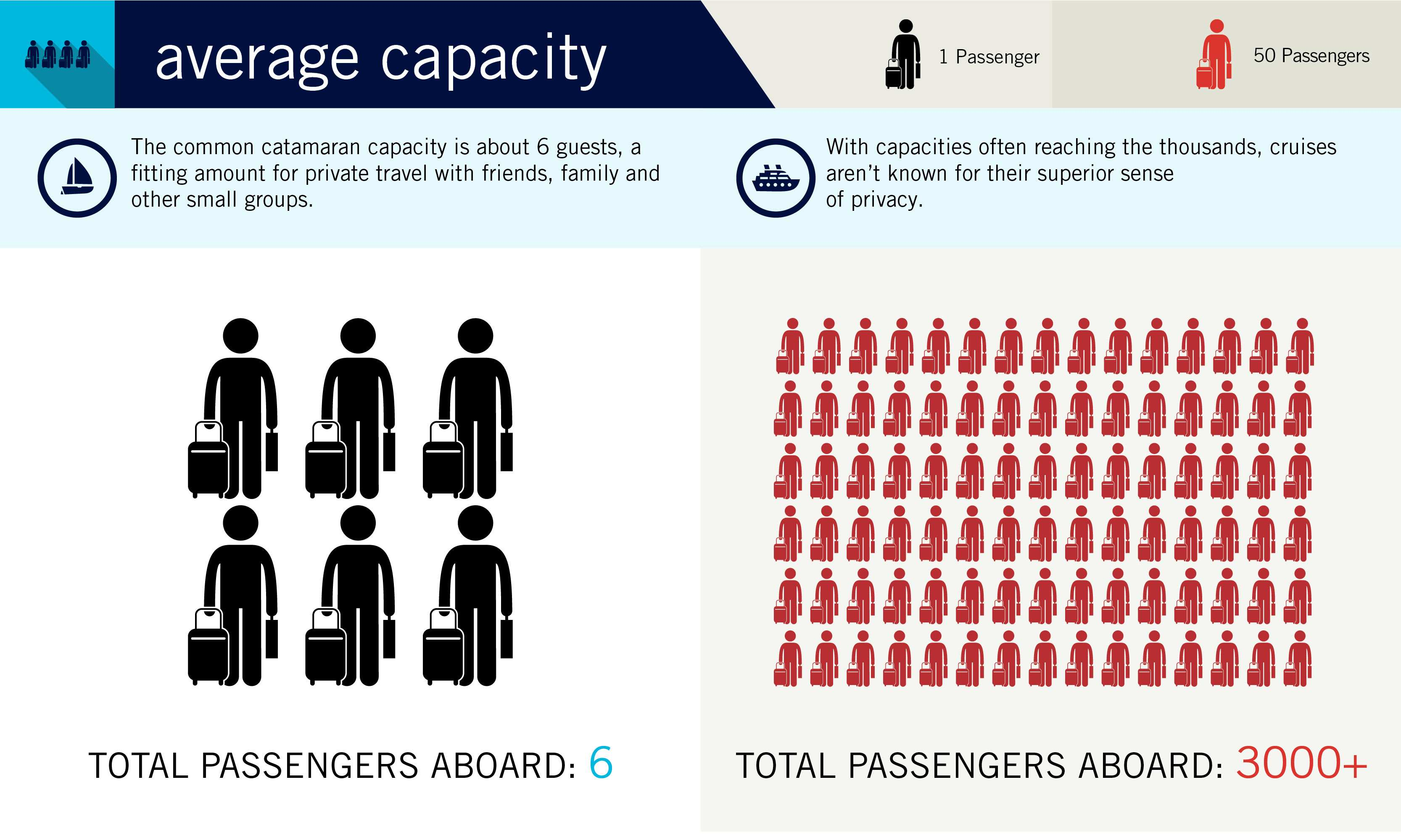 Average Capacity