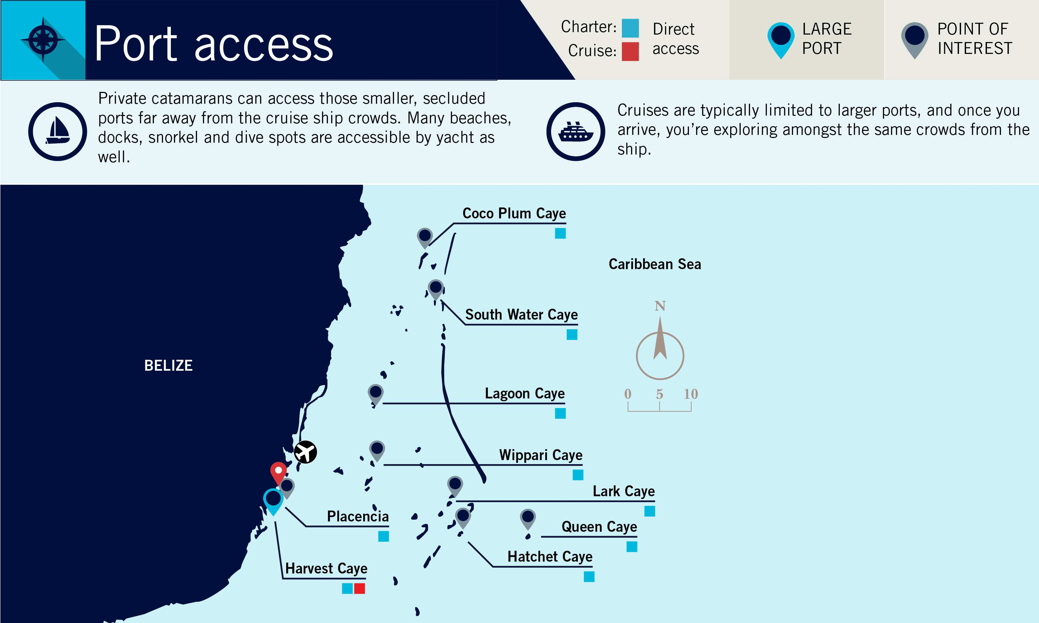 Port Access